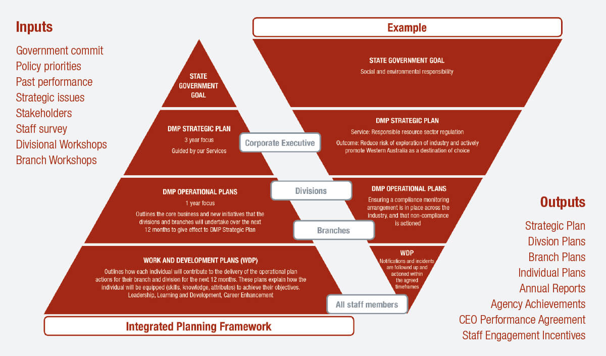 Integrated Planning Framework Input Output Diagram