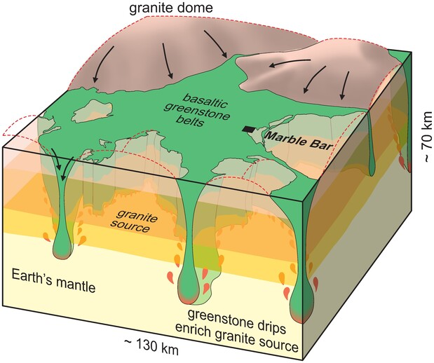 Earths mantle