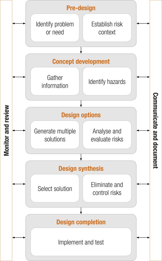 Design process (adapted from figure 1 in Safe Work Australia's Guidance on the principles of safe design for work)