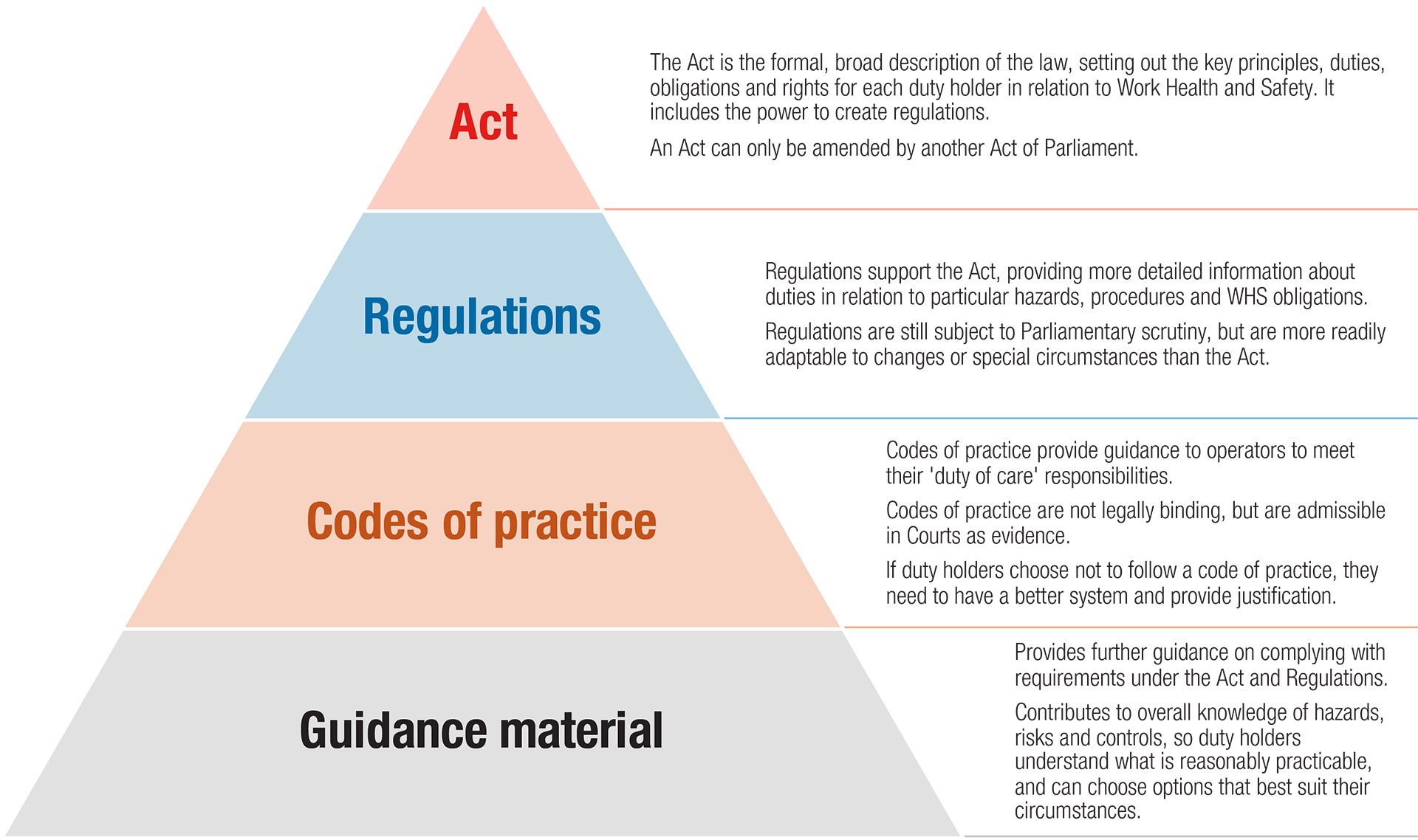 summarise key aspects of legislation regulatory 11 explain the teaching role and responsibilities in education and training 12  summarise key aspects of legislation, regulatory requirements and codes of.