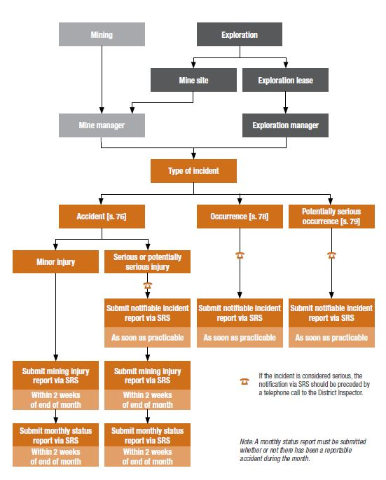 what is involved in reporting an accident or incident for a mining operation