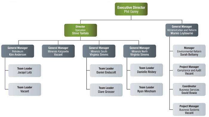 a team management system essay
