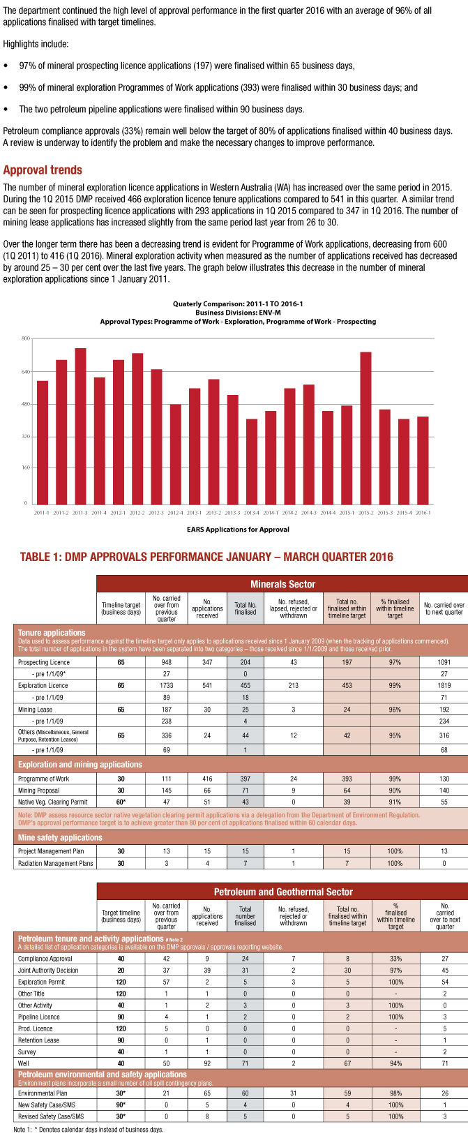 Approvals-performance-report